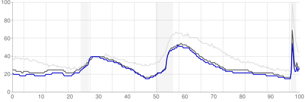 Provo, Utah monthly unemployment rate chart